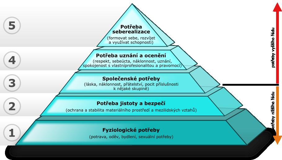 Výsledek obrázku pro maslowova pyramida